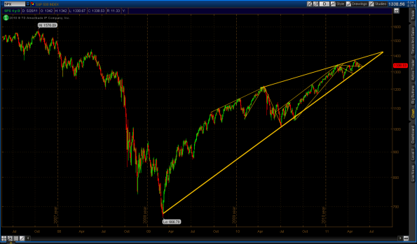 rising wedge in SPY