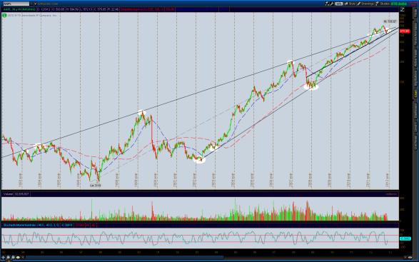 2012-12-04-AAPL-LT_CHARTS