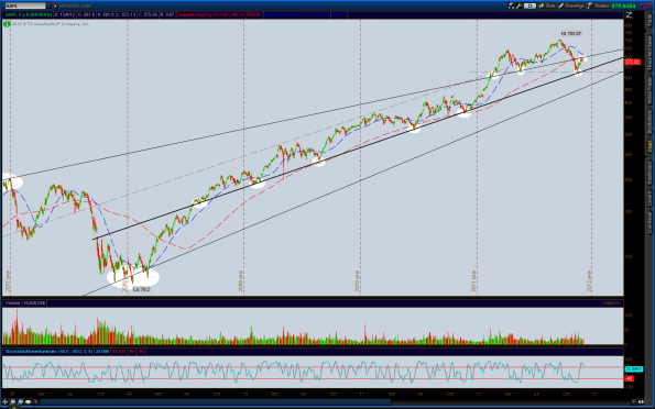 2012-12-04-AAPL-ST_CHARTS