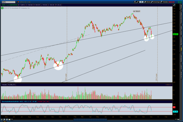 2012-12-06-AAPL-ST_CHARTS