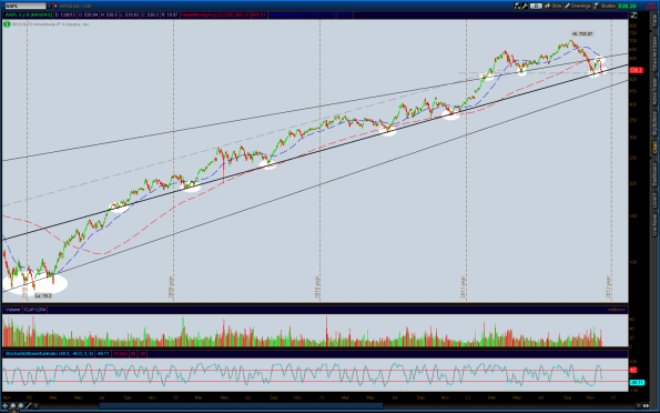 2012-12-06-AAPL_CHARTS