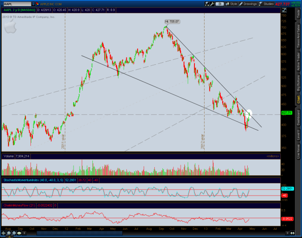 2013-04-29-AAPL_CHARTS