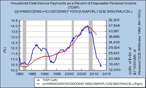 household-debt-payments-and-per-capita-debt-1980_large
