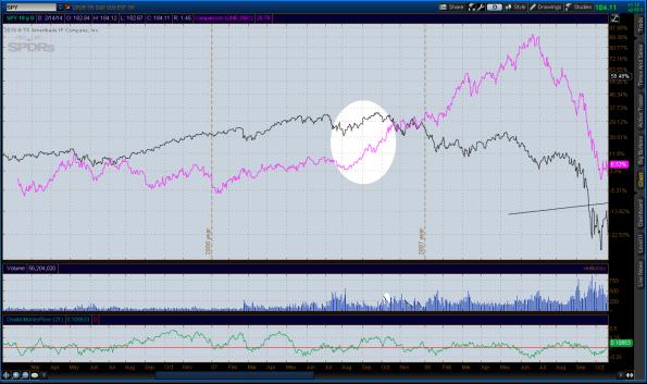 2014-02-14-SPX-DBC-2007_CHARTS