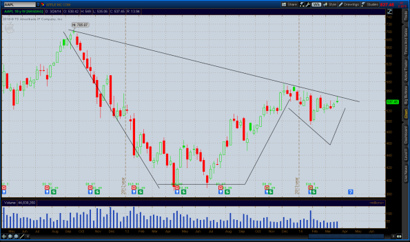 2014-03-28-AAPL_CHARTS